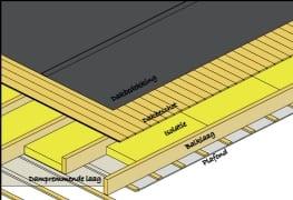 Plat dak isoleren | Mijnkluswijzer.nl