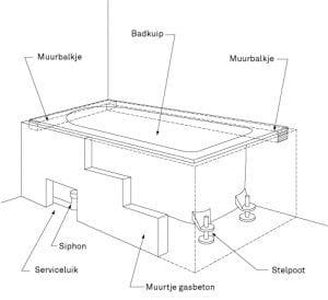 Bad plaatsen vervangen mijnkluswijzer for Tekening badkamer maken