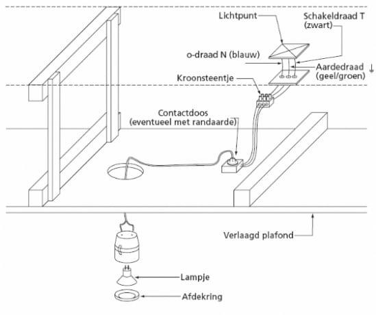 badkamerverlichting plaatsen plafond mijnkluswijzer