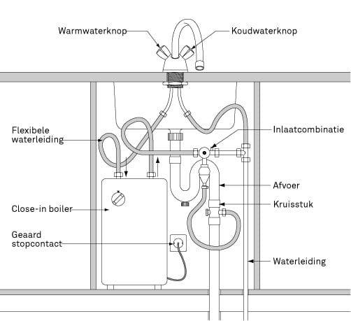 Keuken Wasbak Plaatsen : Keukenboiler aansluiten MIJNKLUSWIJZER