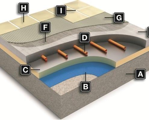 ondervloer schematisch
