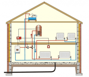 cv installatie aanleggen schema